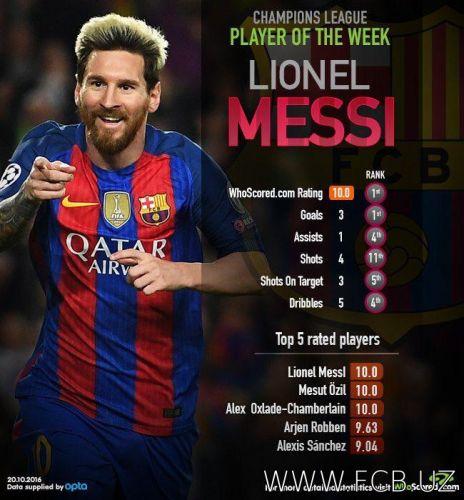 Messi - UCLning hafta o'yinchisi
